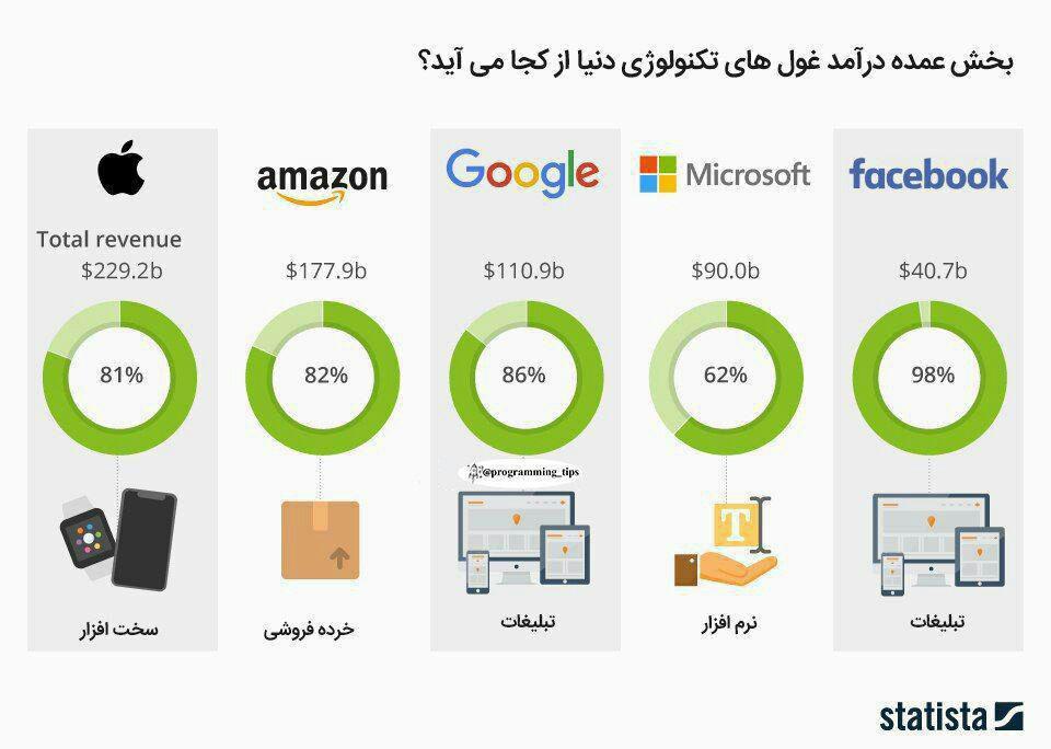بخش عمده درآمد غول های تکنولوژی دنیا