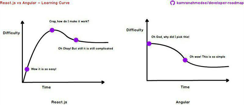 مقایسه Angular.JS و React.JS